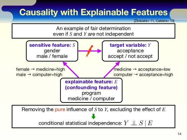 Causality with Explainable Features 14 [Žliobaitė+ 11, Calders+ 13] sensitive feature: S gender male / female target varia...