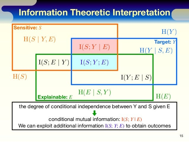 Information Theoretic Interpretation 15 Sensitive: S Target: Y Explainable: E H(E) the degree of conditional independence ...
