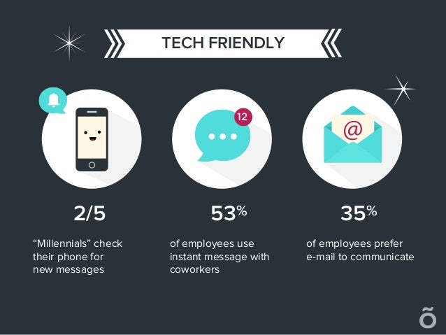 """TECH FRIENDLY 12 2/5 53% 35% """"Millennials"""" check their phone for new messages of employees use instant message with cowork..."""
