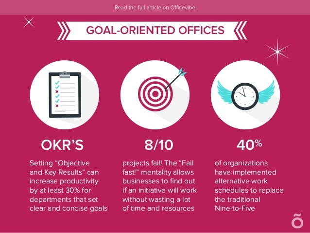 "OKR'S 8/10 40% Setting ""Objective and Key Results"" can increase productivity by at least 30% for departments that set clea..."