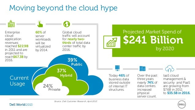 Building Future-Ready Healthcare IT Platforms: Get To The Cloud Slide 3