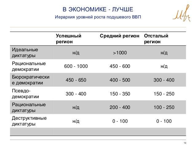 13 Успешный регион Средний регион Отсталый регион Идеальные диктатуры н/д >1000 н/д Рациональные демократии 600 - 1000 450...
