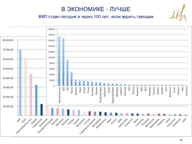 28 В ЭКОНОМИКЕ - ЛУЧШЕ ВВП стран сегодня и через 100 лет, если верить трендам
