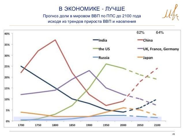 29 В ЭКОНОМИКЕ - ЛУЧШЕ Прогноз доли в мировом ВВП по ППС до 2100 года исходя из трендов прироста ВВП и населения 62% 64%
