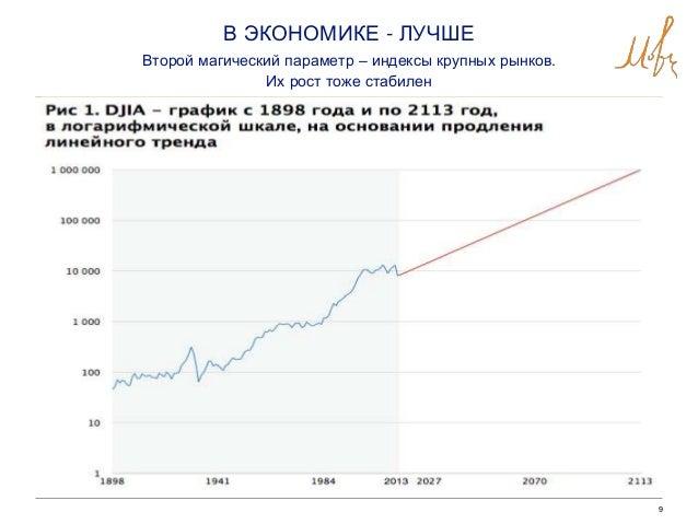 9 В ЭКОНОМИКЕ - ЛУЧШЕ Второй магический параметр – индексы крупных рынков. Их рост тоже стабилен