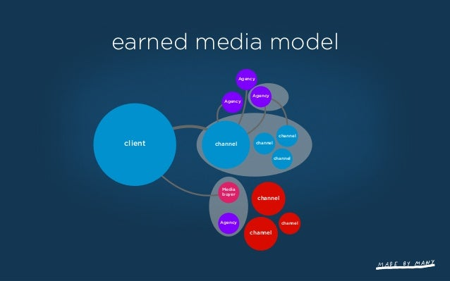 client channel Agency channel channel channel channel channelchannel Agency Media buyer Agency Agency networked media mode...