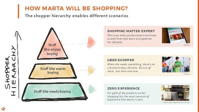 Theshopperhierarchyenablesdifferentscenarios HOW MARTA WILL BE SHOPPING? StuffSheneedsbuying StuffShewants buying...