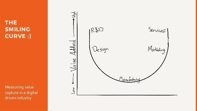 THE SMILING CURVE :) Measuringvalue captureinadigital drivenindustry