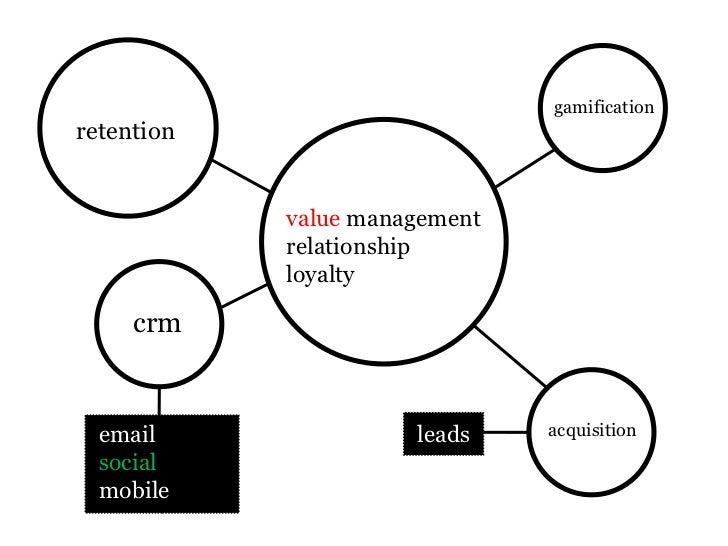 SocialCRM Slide 3