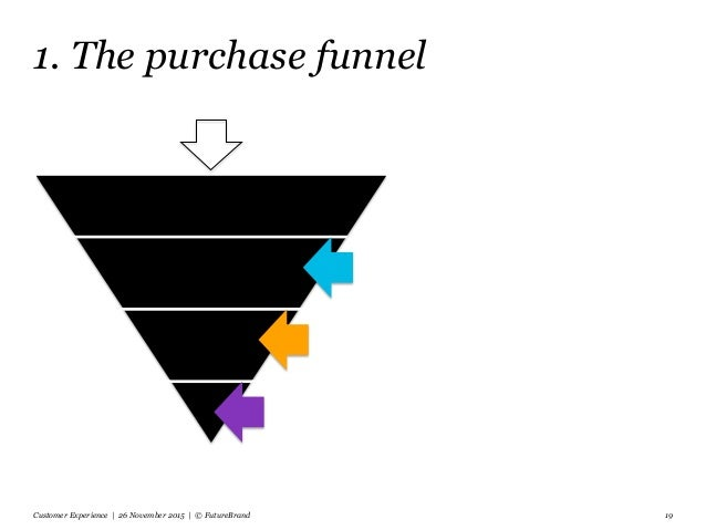 1. The purchase funnel Customer Experience | 26 November 2015 | © FutureBrand 19
