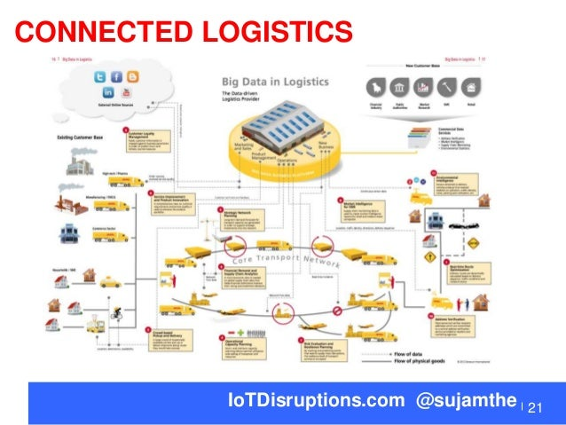 future business disruptions with internet of things by sudha jamthe i u2026