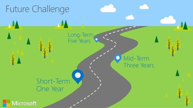 Future Challenge Short-Term One Year Mid-Term Three Years Long-Term Five Years