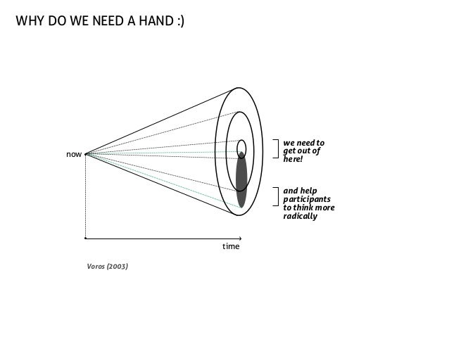 why do we need a hand :)  we need to get out of here!  now  and help participants to think more radically time Voros (2003...