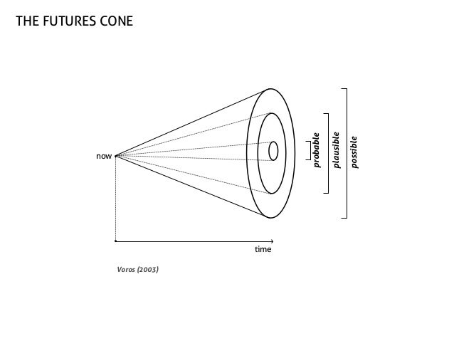 time Voros (2003)  possible  now  plausible  probable  the futures cone
