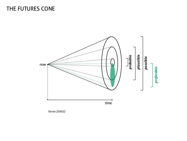 time Voros (2003)  preferable  possible  now  plausible  probable  the futures cone