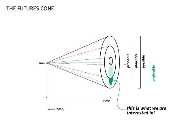 preferable  possible  now  plausible  probable  the futures cone  time Voros (2003)  this is what we are interested in!