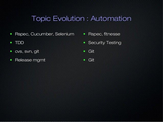Topic Evolution : MonitoringTopic Evolution : Monitoring ● NagiosNagios ● CactiCacti ● MuninMunin ● RRDRRD ● Zenoss, Zabbi...