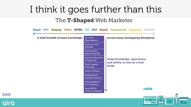 The Future for Marketers - Trends and what they mean
