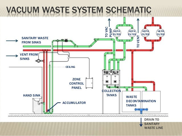 Vacuum plumbing systems future frontiers for plumbing design for Waste drainage system
