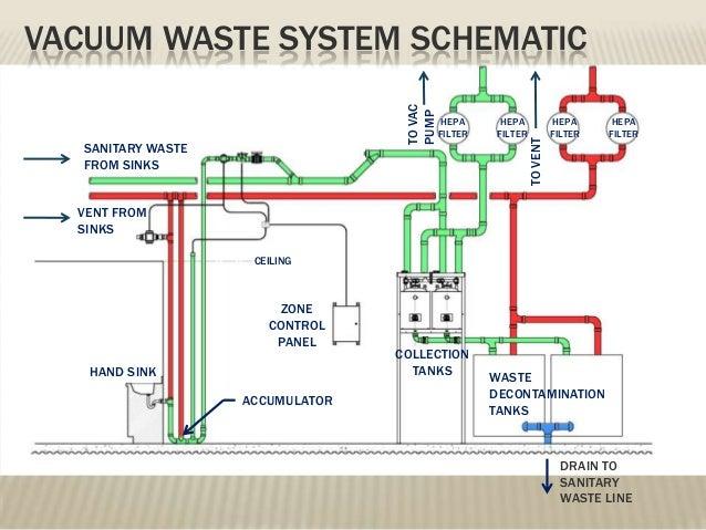 Vacuum Pump System Design : Vacuum plumbing systems future frontiers for design