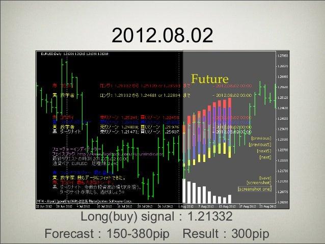 Forex forecasting