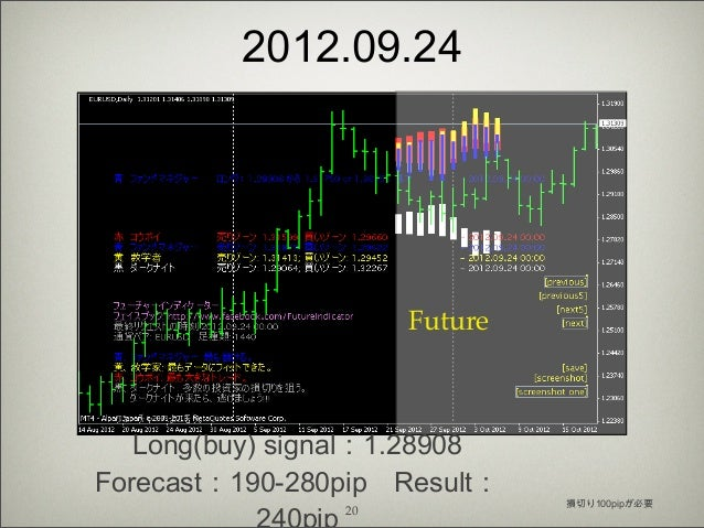 Accurate forex forecast indicator