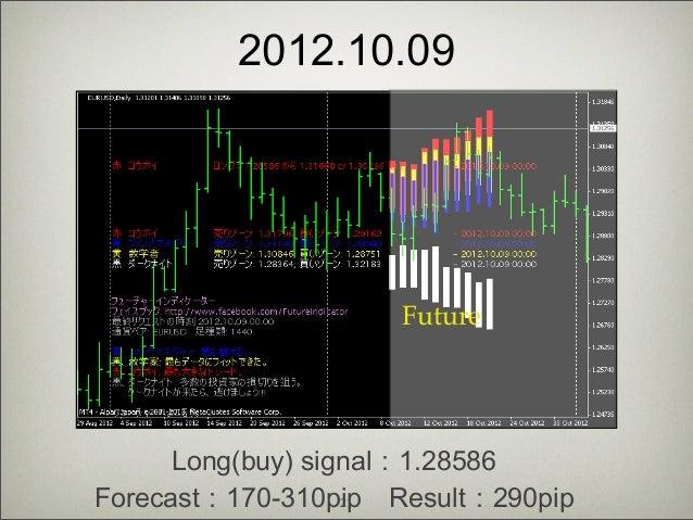 Forex forecasting indicator
