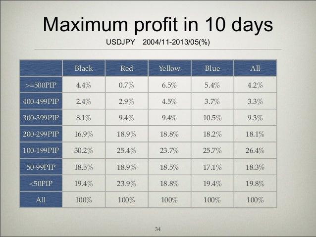 Xprofuter forecast forex indicator