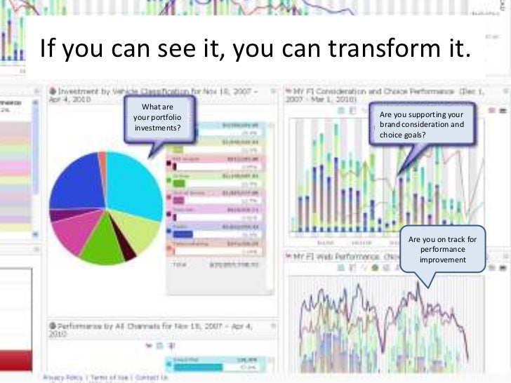 Marketing's primary mandate is to experiment. • Questions will change:    – Segmentation    – Sentimentation    – Campaign...