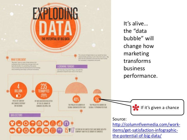 """It's alive…the """"databubble"""" willchange howmarketingtransformsbusinessperformance.      If it's given a chance."""