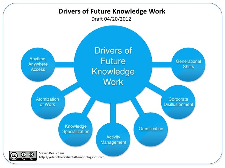 Drivers of Future Knowledge Work                                       Draft 04/20/2012                                   ...