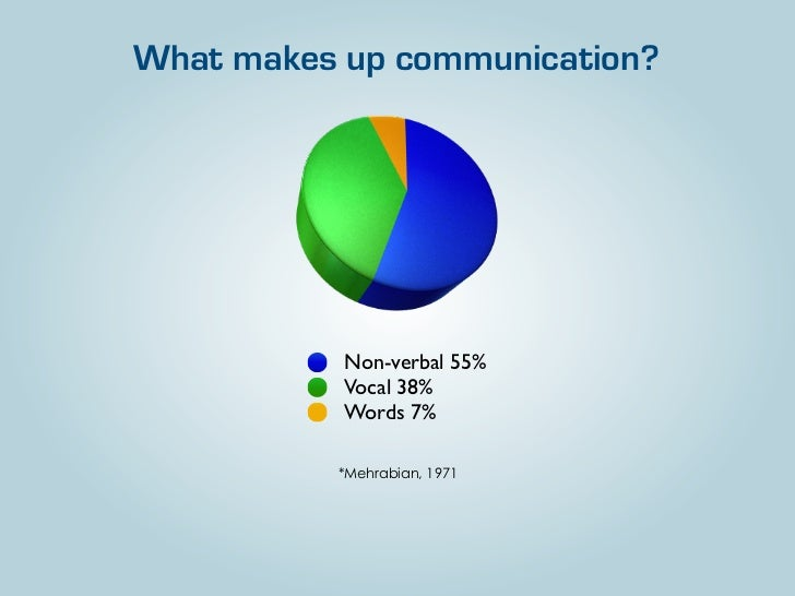 What makes up communication?           Non-verbal 55%           Vocal 38%           Words 7%          *Mehrabian, 1971