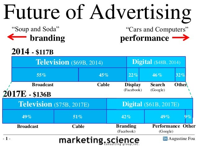 """Augustine Fou- 1 - Future of Advertising 2014 - $117B 2017E - $136B branding performance """"Soup and Soda"""" """"Cars and Compute..."""