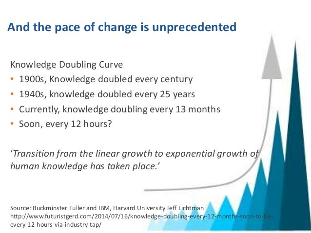 Attractive ... 6. And The Pace Of Change Is Unprecedented Knowledge Doubling ... Nice Design