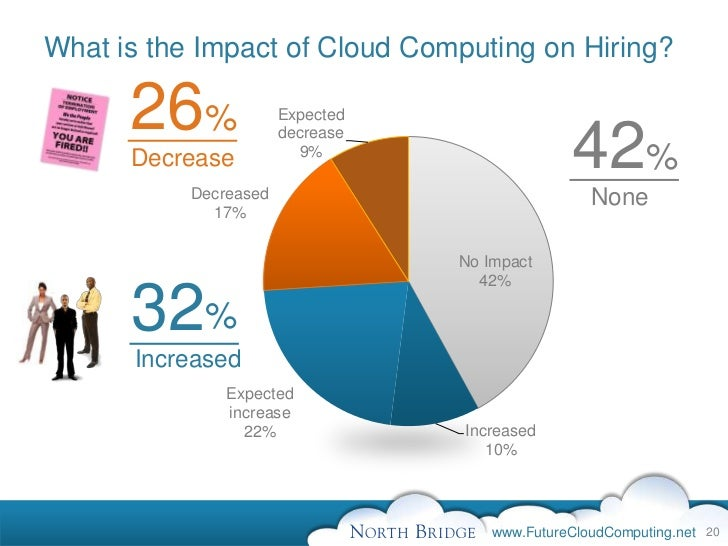 effects of cloud computing in the Cloud computing's impact on the network must be considered, especially in terms of data sourcing and storage, and network distribution.