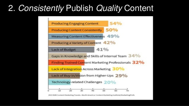 Analyze Content by Buyer Stage  Early Stage  Middle Stage  Late Stage  Late-Stage  Content  66%  Middle-Stage  Content  28...