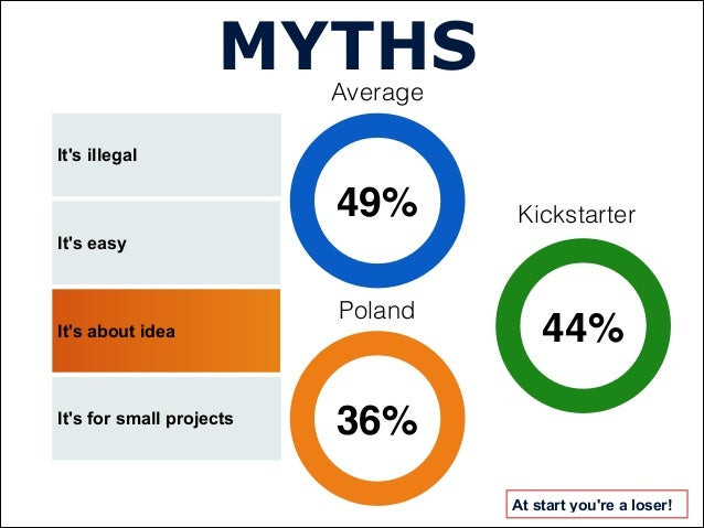 Its illegalMYTHSIts easyIts about ideaIts for small projectsAt start youre a loser!44%36%49%AverageKickstarterPoland