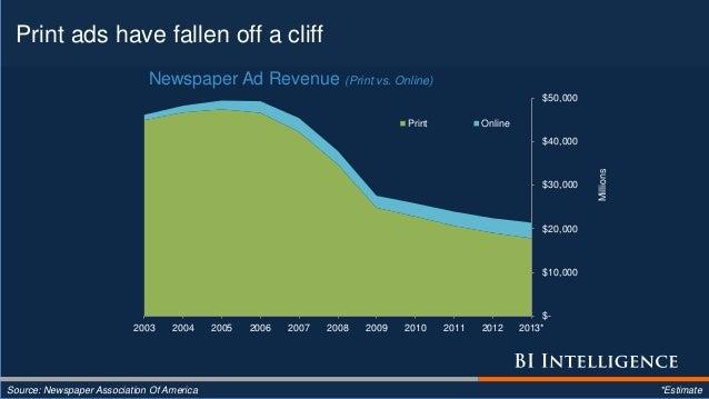 Print ads have fallen off a cliff Source: Newspaper Association Of America *Estimate $- $10,000 $20,000 $30,000 $40,000 $5...