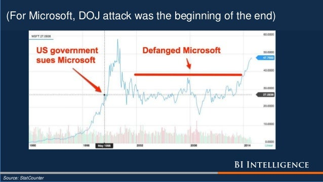 (For Microsoft, DOJ attack was the beginning of the end) Source: StatCounter