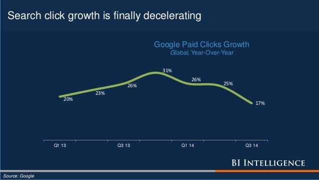 Search click growth is finally decelerating Source: Google 20% 23% 26% 31% 26% 25% 17% Q1 13 Q3 13 Q1 14 Q3 14 Google Paid...