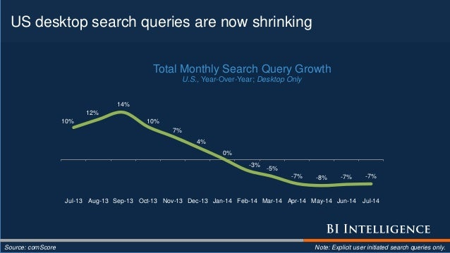 US desktop search queries are now shrinking Source: comScore Note: Explicit user initiated search queries only. 10% 12% 14...