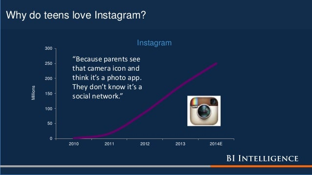 """Why do teens love Instagram? 0 50 100 150 200 250 300 2010 2011 2012 2013 2014E Millions Instagram """"Because parents see th..."""