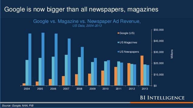 Google is now bigger than all newspapers, magazines Source: Google, NAA, PIB $0 $10,000 $20,000 $30,000 $40,000 $50,000 20...