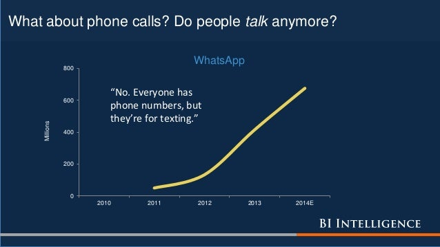 """What about phone calls? Do people talk anymore? 0 200 400 600 800 2010 2011 2012 2013 2014E Millions WhatsApp """"No. Everyon..."""