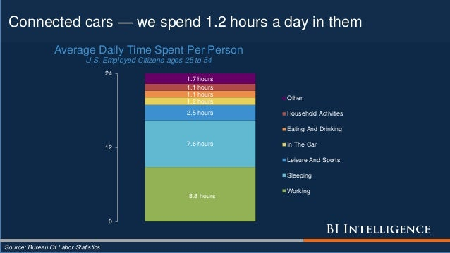 Connected cars — we spend 1.2 hours a day in them Source: Bureau Of Labor Statistics 8.8 hours 7.6 hours 2.5 hours 1.2 hou...