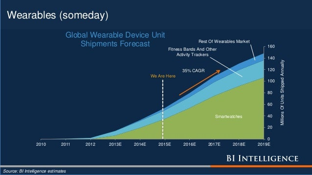 Wearables (someday) Source: BI Intelligence estimates Smartwatches Fitness Bands And Other Activity Trackers Rest Of Weara...
