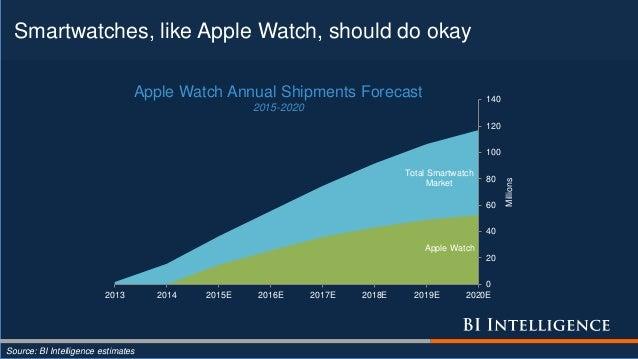 Smartwatches, like Apple Watch, should do okay Source: BI Intelligence estimates Total Smartwatch Market Apple Watch 0 20 ...