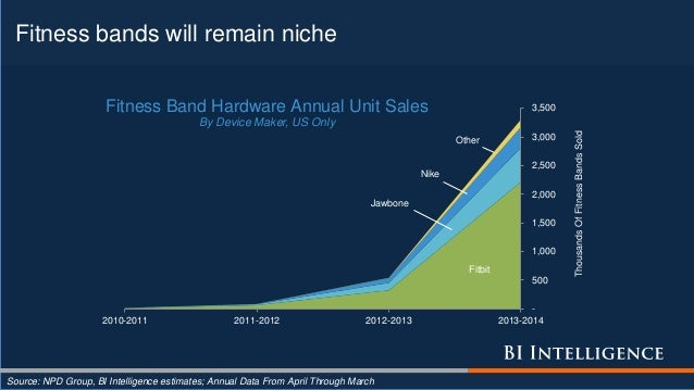 Fitness bands will remain niche Source: NPD Group, BI Intelligence estimates; Annual Data From April Through March Fitbit ...