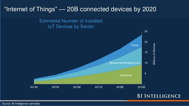 """""""Internet of Things"""" — 20B connected devices by 2020 Source: BI Intelligence estimates Enterprise Government/Infrastructur..."""