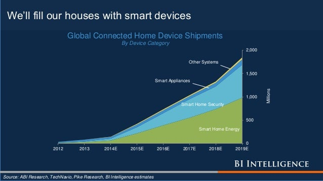 We'll fill our houses with smart devices Source: ABI Research, TechNavio, Pike Research, BI Intelligence estimates Smart H...